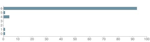 Chart?cht=bhs&chs=500x140&chbh=10&chco=6f92a3&chxt=x,y&chd=t:93,1,4,0,0,1,1&chm=t+93%,333333,0,0,10|t+1%,333333,0,1,10|t+4%,333333,0,2,10|t+0%,333333,0,3,10|t+0%,333333,0,4,10|t+1%,333333,0,5,10|t+1%,333333,0,6,10&chxl=1:|other|indian|hawaiian|asian|hispanic|black|white